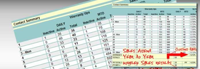 Auto Warranty leads are tracked from quote to sale.